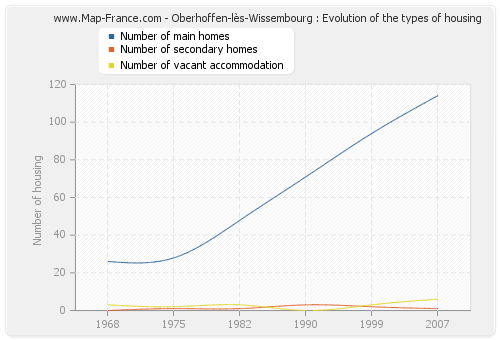 Oberhoffen-lès-Wissembourg : Evolution of the types of housing