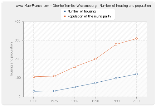 Oberhoffen-lès-Wissembourg : Number of housing and population