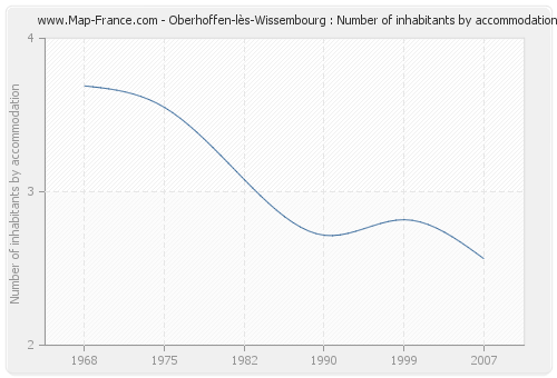 Oberhoffen-lès-Wissembourg : Number of inhabitants by accommodation
