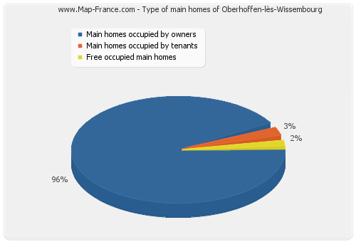 Type of main homes of Oberhoffen-lès-Wissembourg