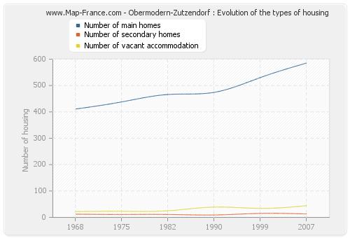 Obermodern-Zutzendorf : Evolution of the types of housing
