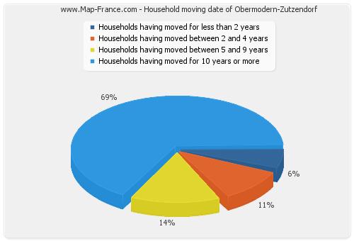 Household moving date of Obermodern-Zutzendorf