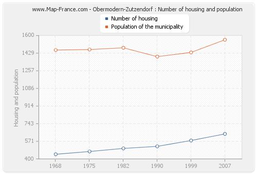 Obermodern-Zutzendorf : Number of housing and population