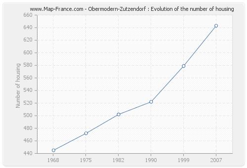 Obermodern-Zutzendorf : Evolution of the number of housing