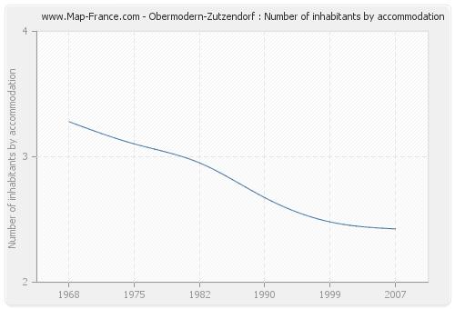 Obermodern-Zutzendorf : Number of inhabitants by accommodation