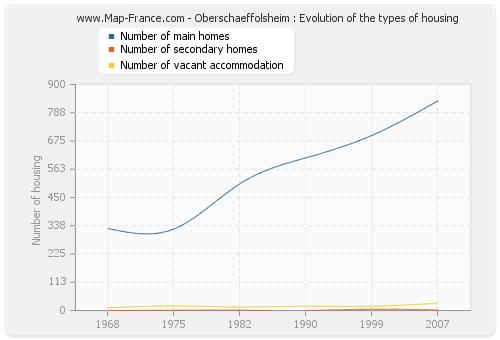 Oberschaeffolsheim : Evolution of the types of housing