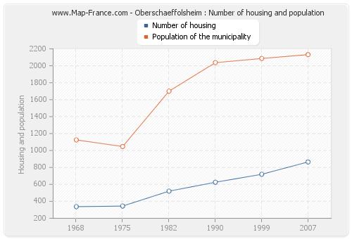 Oberschaeffolsheim : Number of housing and population
