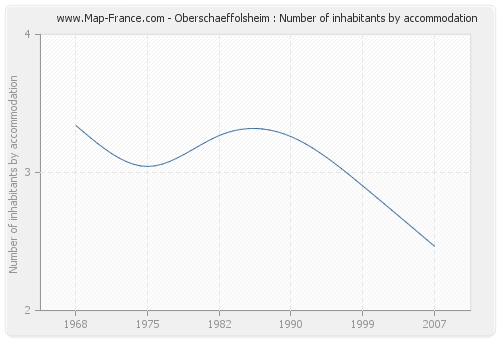 Oberschaeffolsheim : Number of inhabitants by accommodation