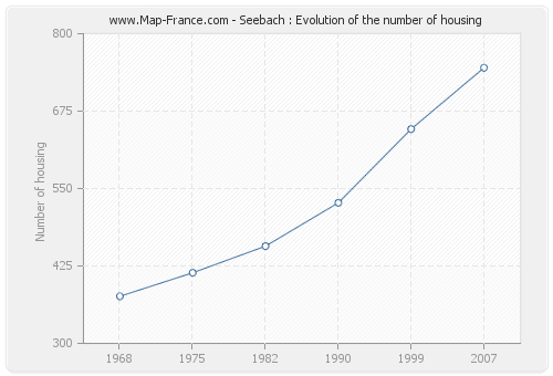 Seebach : Evolution of the number of housing