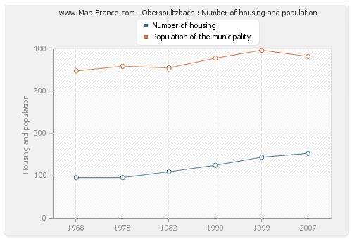 Obersoultzbach : Number of housing and population