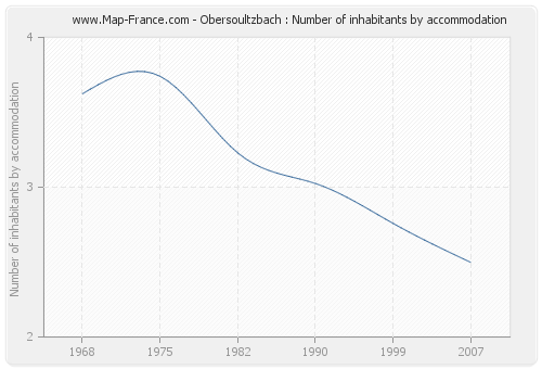 Obersoultzbach : Number of inhabitants by accommodation
