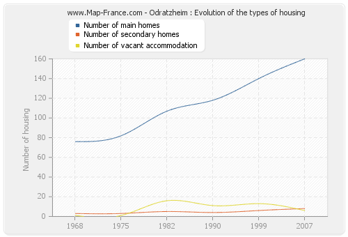 Odratzheim : Evolution of the types of housing