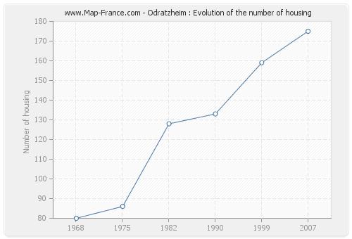 Odratzheim : Evolution of the number of housing