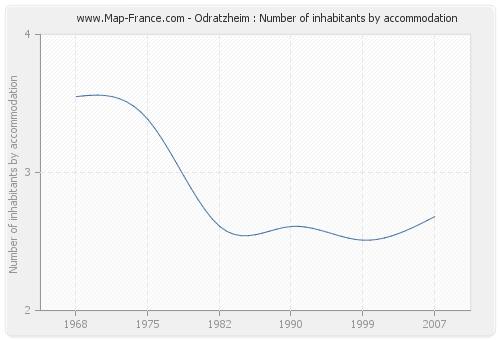 Odratzheim : Number of inhabitants by accommodation