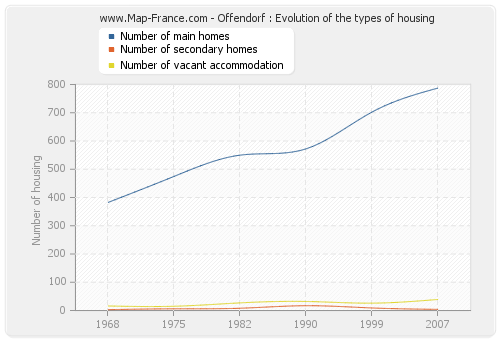 Offendorf : Evolution of the types of housing