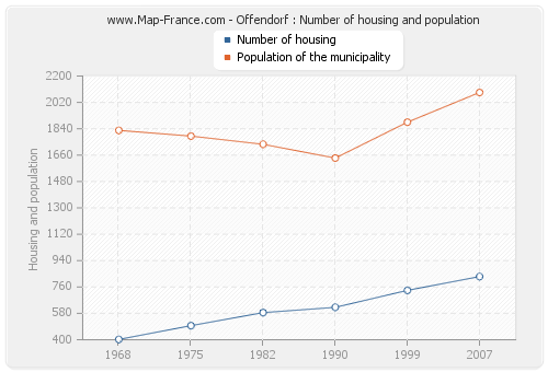 Offendorf : Number of housing and population