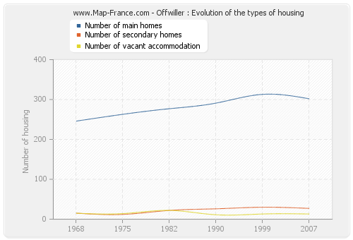 Offwiller : Evolution of the types of housing