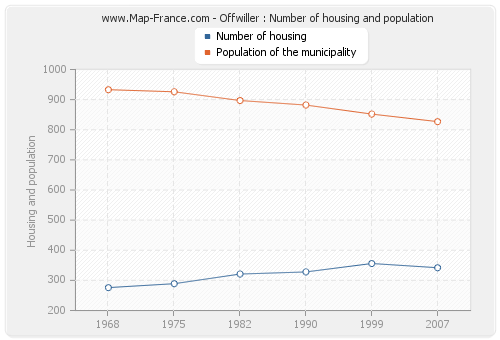 Offwiller : Number of housing and population