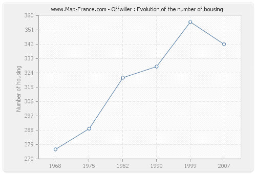 Offwiller : Evolution of the number of housing