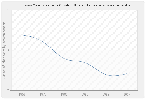 Offwiller : Number of inhabitants by accommodation
