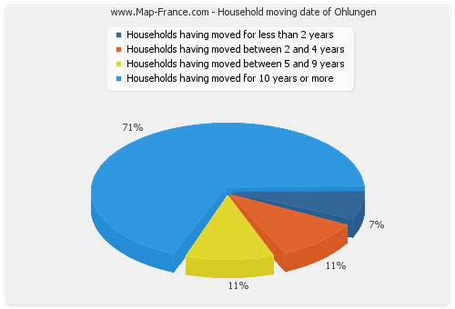 Household moving date of Ohlungen