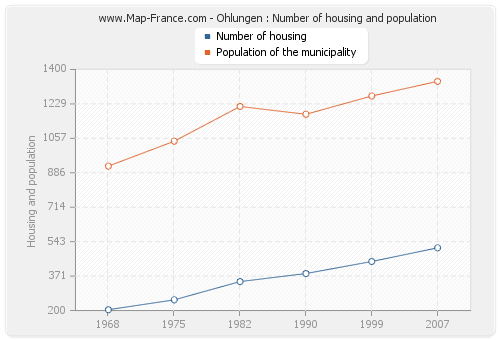 Ohlungen : Number of housing and population