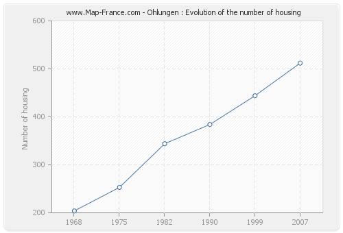 Ohlungen : Evolution of the number of housing