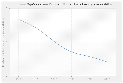 Ohlungen : Number of inhabitants by accommodation