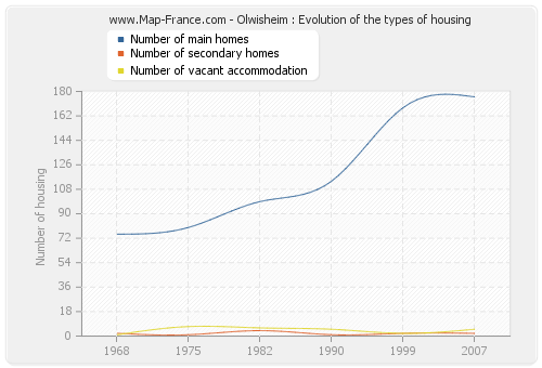 Olwisheim : Evolution of the types of housing