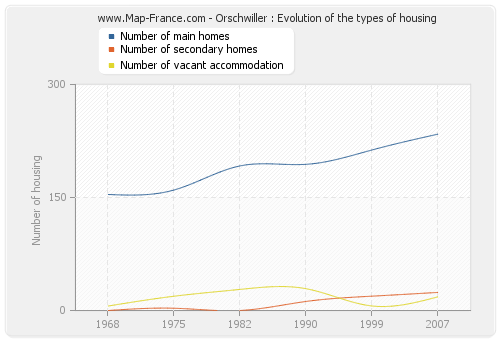 Orschwiller : Evolution of the types of housing