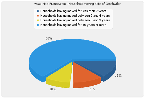Household moving date of Orschwiller