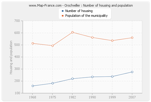 Orschwiller : Number of housing and population
