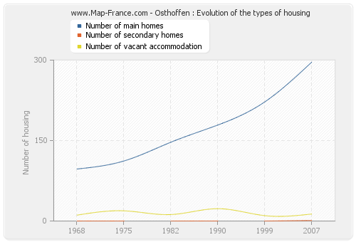 Osthoffen : Evolution of the types of housing