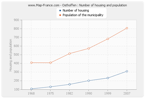 Osthoffen : Number of housing and population