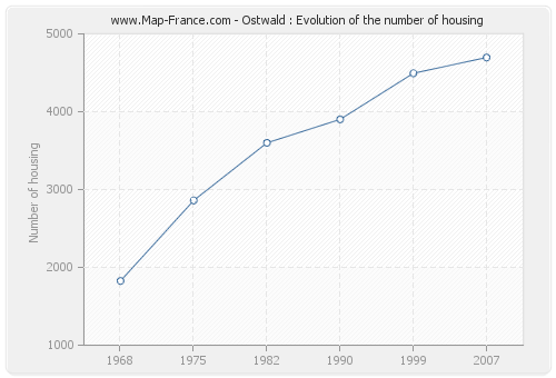 Ostwald : Evolution of the number of housing
