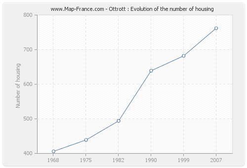 Ottrott : Evolution of the number of housing