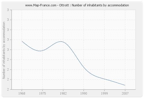 Ottrott : Number of inhabitants by accommodation