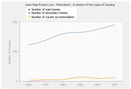 Petersbach : Evolution of the types of housing