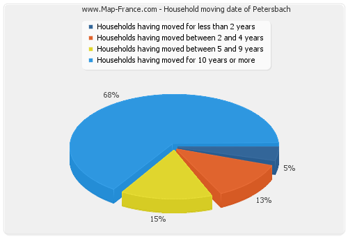 Household moving date of Petersbach