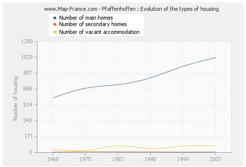 Pfaffenhoffen : Evolution of the types of housing