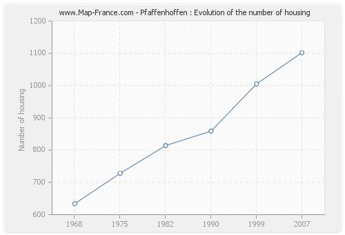 Pfaffenhoffen : Evolution of the number of housing