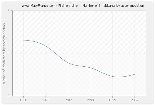 Pfaffenhoffen : Number of inhabitants by accommodation