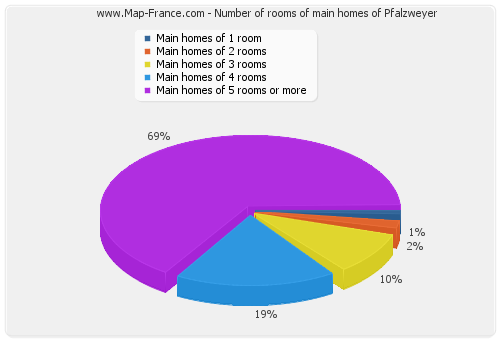 Number of rooms of main homes of Pfalzweyer