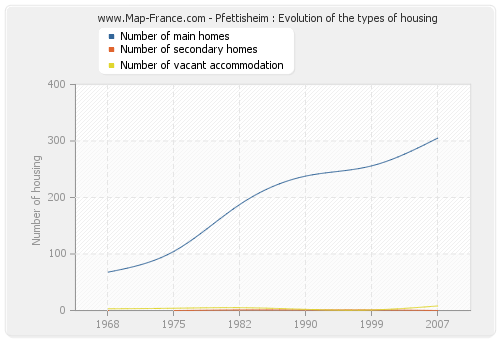 Pfettisheim : Evolution of the types of housing