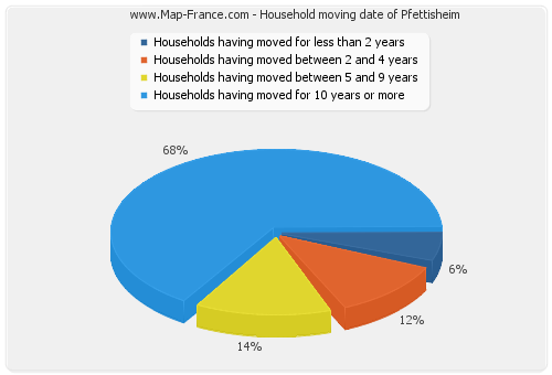 Household moving date of Pfettisheim