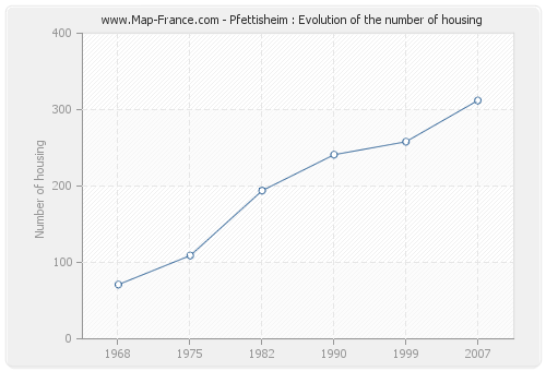 Pfettisheim : Evolution of the number of housing