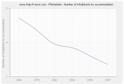 Pfettisheim : Number of inhabitants by accommodation