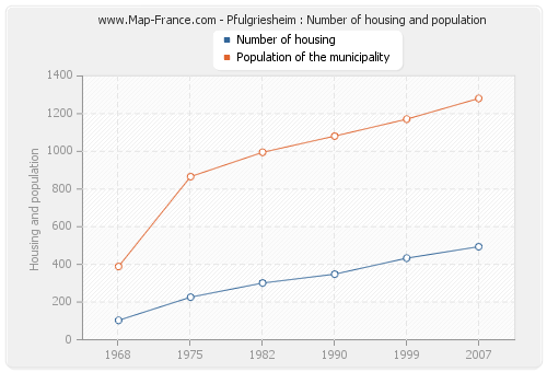 Pfulgriesheim : Number of housing and population