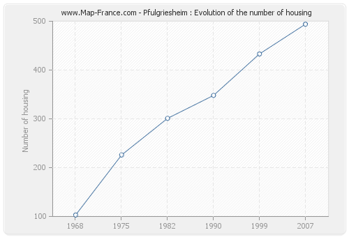 Pfulgriesheim : Evolution of the number of housing