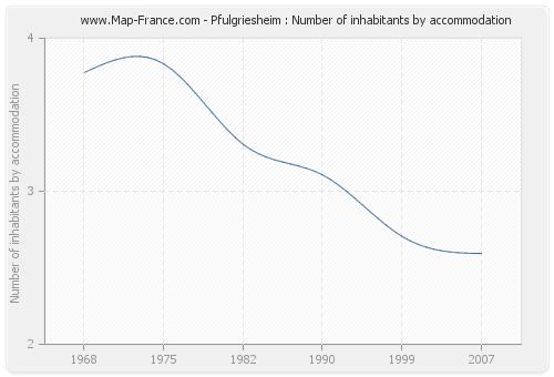 Pfulgriesheim : Number of inhabitants by accommodation